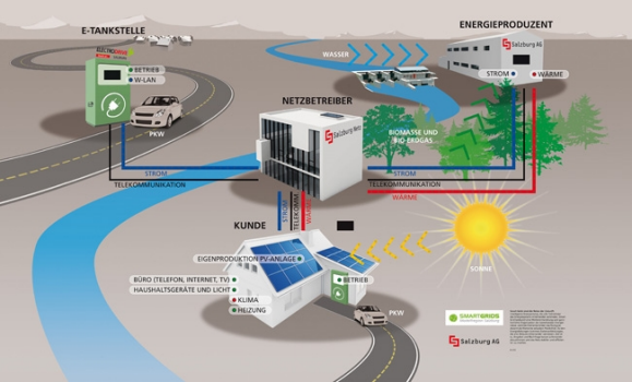 smart-grids-im-detail_01.jpg